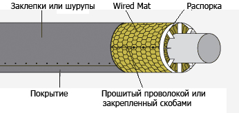 Изоляция для труб Rockwool WIRED MAT