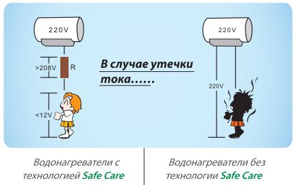Технология Haier Safe Care
